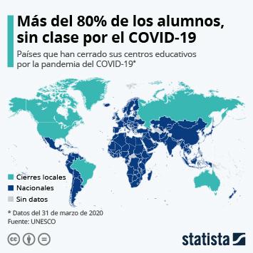 Infografía - Países que han cerrado sus centros educativos por la pandemia del COVID-19