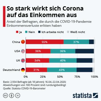 Infografik - So stark wirkt sich Corona auf das Einkommen aus