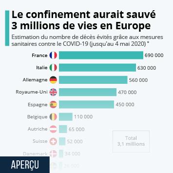 Infographie - nombre de vie sauvees par les mesures de confinement contre coronavirus en europe et en france