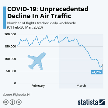 Infographic - flights tracked daily worldwide