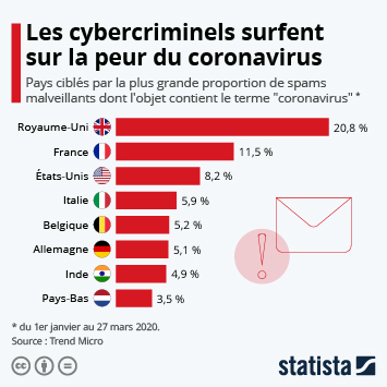 Infographie - pirates cyberattaques spams hameconnage phishing faisant reference au coronavirus