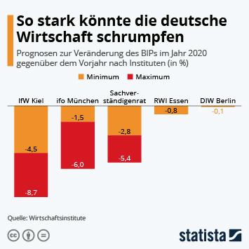 Infografik - Prognosen zur Veränderung des BIPs im Jahr 2020 gegenüber dem Vorjahr nach Instituten