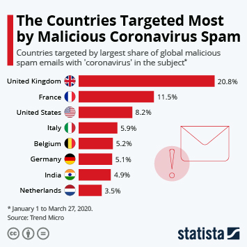 Infographic - Countries Targeted Most by Malicious Coronavirus Spam