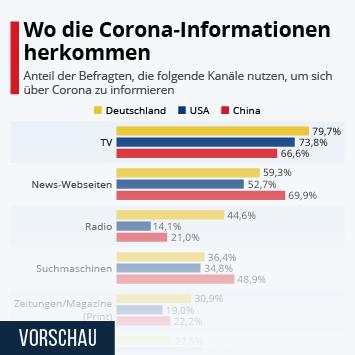 Infografik - Kanäle die genutzt werden um sich über Corona zu informieren