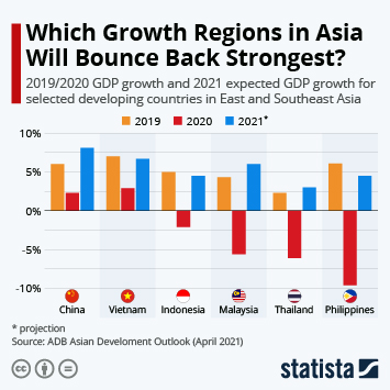 Infographic - projected change GDP growth coronavirus developing countries Asia