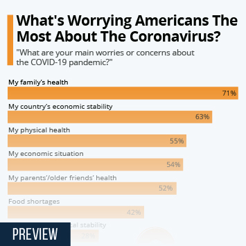 Infographic - main worries or concerns about coronavirus