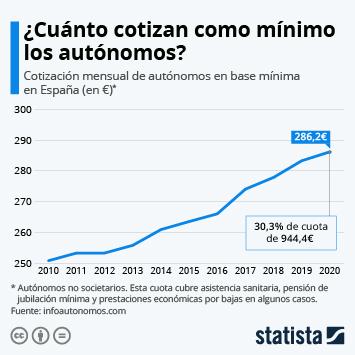 Infografía - Cotización mensual de los trabajadores autónomos en base mínima
