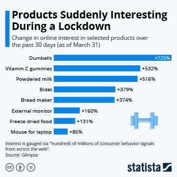 Infographic: Products Suddenly Interesting During a Lockdown | Statista