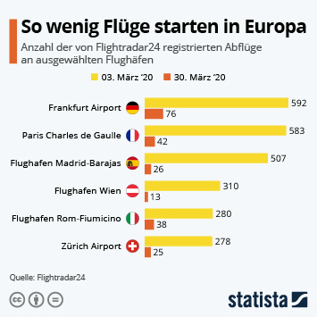 Infografik - So wenig Flüge starten in Europa