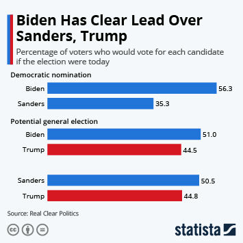 Infographic - presidential polls for biden sanders trump