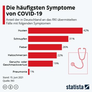 Infografik - Die häufigsten Symptome von COVID-19