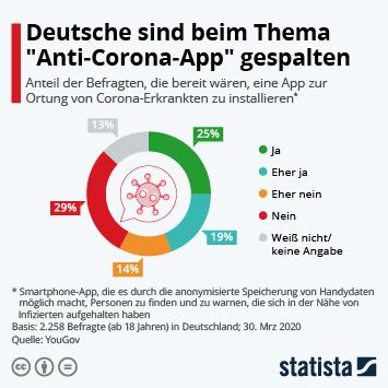 Infografik - Umfrage zur Einführung einer Anti-Corona-App in Deutschland