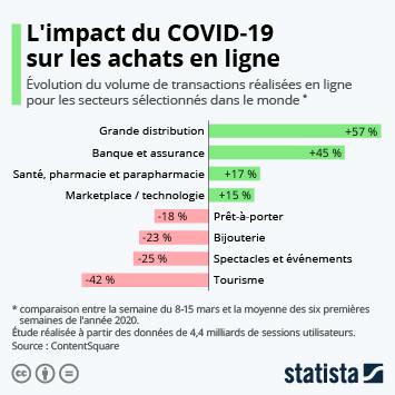 Infographie - impact du confinement sur les achats en ligne e-commerce par secteur dans le monde
