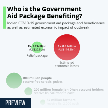 Infographic - Who is the Indian Government Aid Package Benefiting?