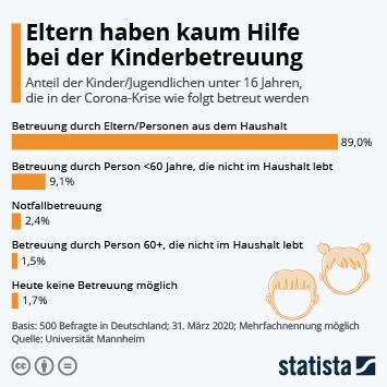 Infografik - Eltern haben kaum Hilfe bei der Kinderbetreuung
