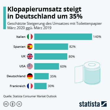 Infografik: Klopapierumsatz steigt in Deutschland um 35% | Statista