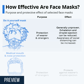 Infographic - Purpose and protective effect of selected face masks.