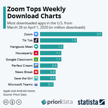 Infographic: Zoom Tops Weekly Download Charts | Statista