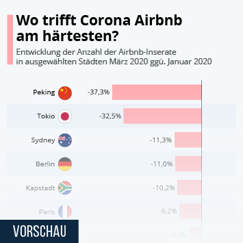 Infografik - Entwicklung der Anzahl der Airbnb-Inserate in ausgewählten Städten