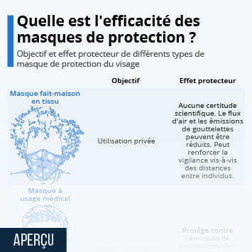 Infographie - comparaison efficacite des masques de protection du visage tissu chirurgical ffp2