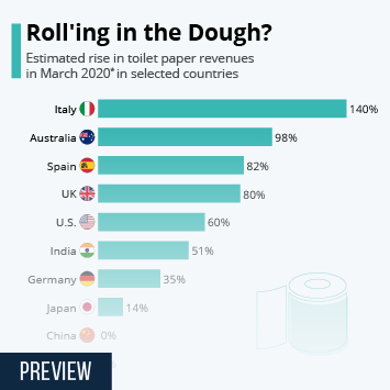 Infographic - Toilet Paper Producers Roll'ing in the Dough