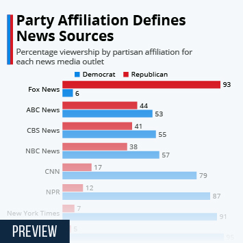 Infographic - party affiliation by news source