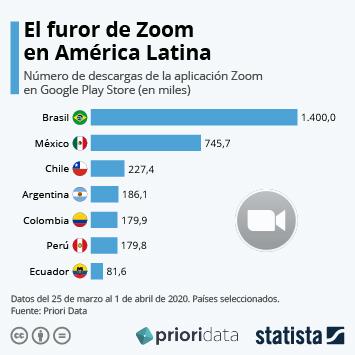 Infografía - Países con más descargas de Zoom en América Latina