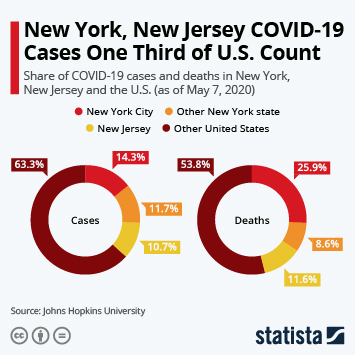Infographic - share of COVID-19 cases deaths in U.S. states counties