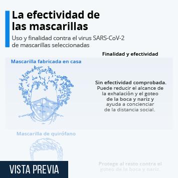 Infografía: La efectividad de las mascarillas contra el coronavirus | Statista