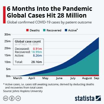 Infographic - number of COVID-19 active cases recovered deceased globally