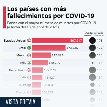 Infografía: ¿Dónde se producen más muertes por el coronavirus? | Statista