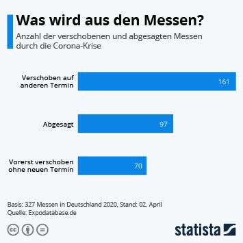 Infografik - Auswirkung der Corona-Krise auf die Messewirtschaft in Deutschland