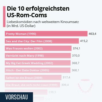 Infografik - Liebeskomödien nach weltweitem Kinoumsatz