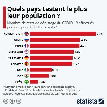 Infographie - nombre tests depistage coronavirus covid-19 realises par pays et par habitant