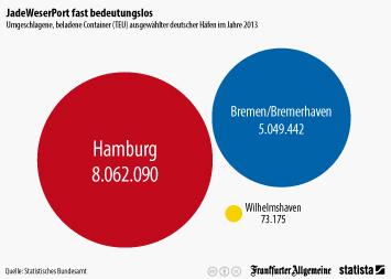 Infografik - Umgeschlagene, beladene Container ausgewählter deutscher Häfen