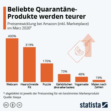 Infografik - Preisentwicklung ausgewählter Markenprodukte bei Amazon