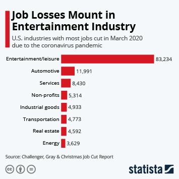 Infographic - jobs cut U.S. monthy report