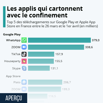 Infographie - applications mobiles les plus telechargees pendant le confinement
