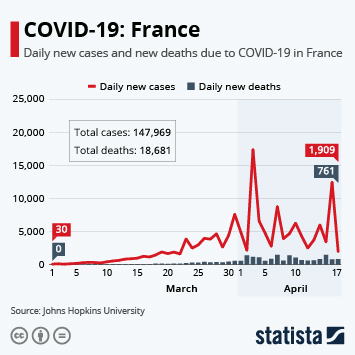 Infographic - COVID-19: France