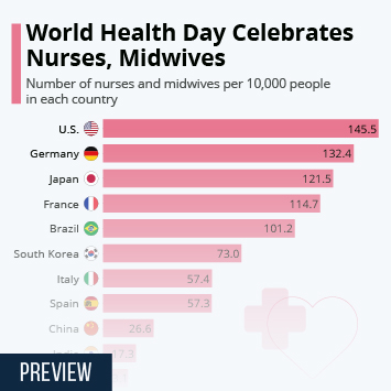 Infographic - world health day nurses midwives