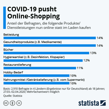 Infografik - COVID-19 pusht Online-Shopping