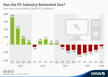 Infographic: Has the PC Industry Bottomed Out? | Statista