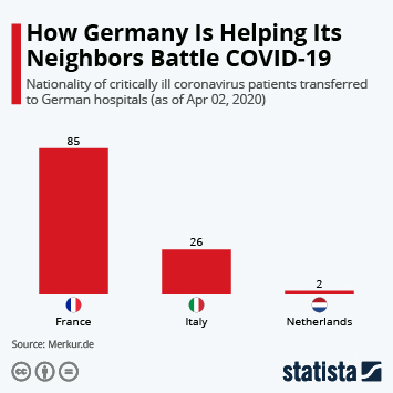 Infographic - nationality of coronavirus patients transferred to German hospitals