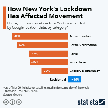 Infographic - How New York's Lockdown Has Affected Movement