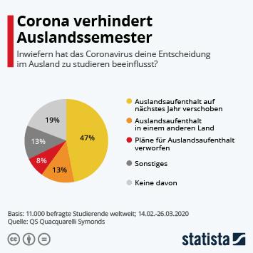 Infografik - Inwiefern hat das Coronavirus deine Entscheidung im Ausland zu studieren beeinflusst