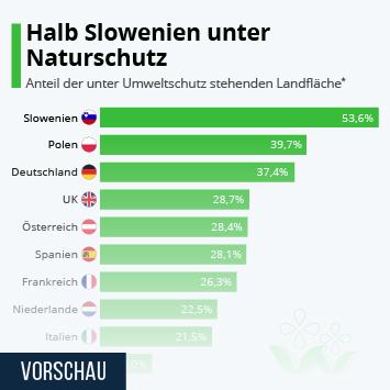 Infografik: Halb Slowenien unter Naturschutz | Statista