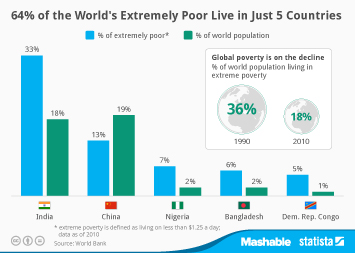 Infographic: 64% of the World's Extremely Poor Live in Just 5 Countries | Statista
