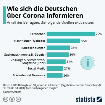 Infografik - Wie sich die Deutschen über Corona informieren