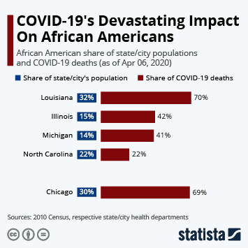 Infographic - COVID-19's Devastating Impact On African Americans