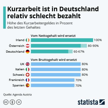 Infografik: Kurzarbeit ist in Deutschland relativ schlecht bezahlt | Statista